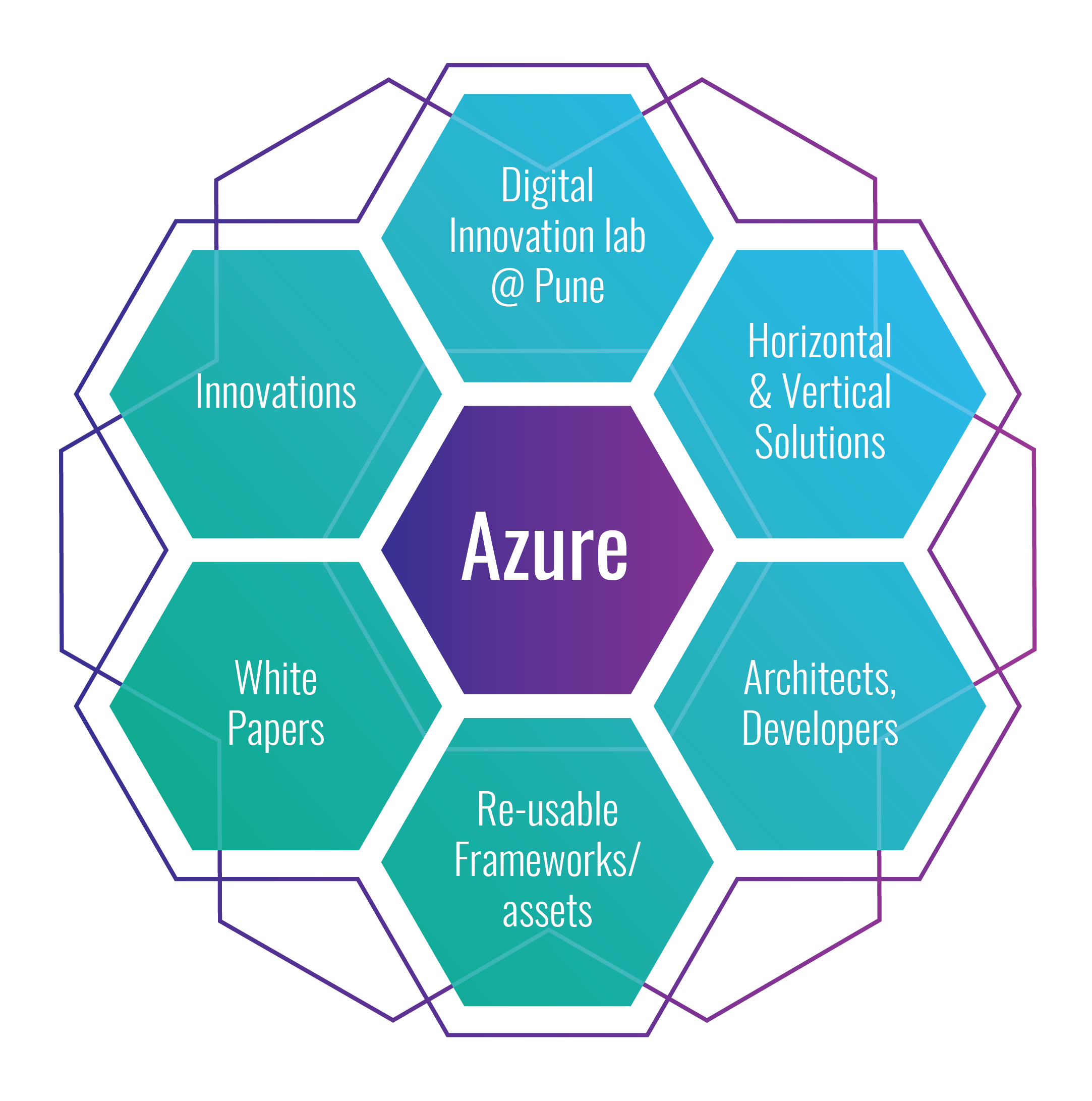 Zensar-Microsoft-Azure-Partnership-Benefits