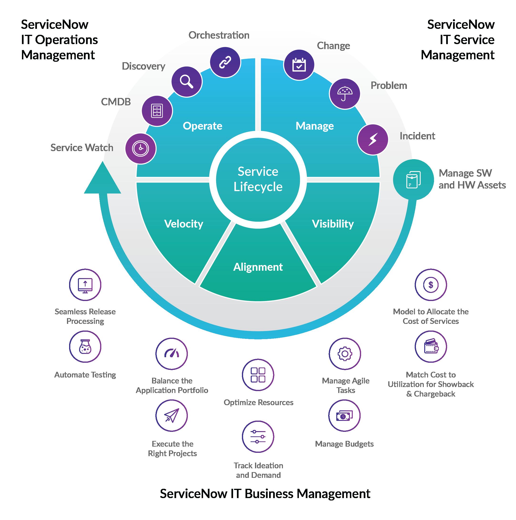 Zensar-Service-Now-Partnership-Benefits