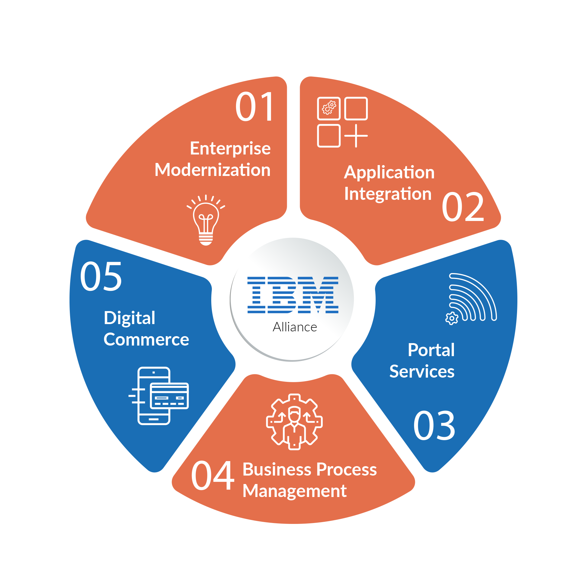 Zensar-IBM-Partnership-Benefits