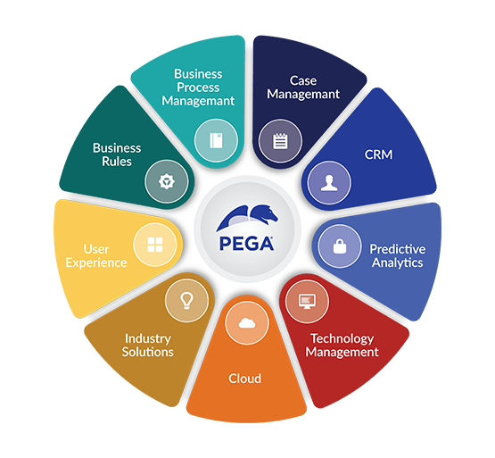 Zensar_Pega_Partnership_Benefits